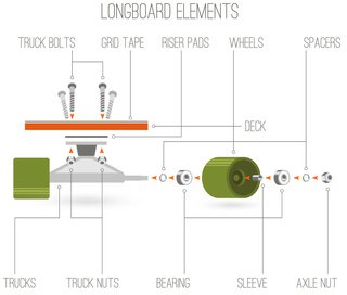 Longboard Bestandteile